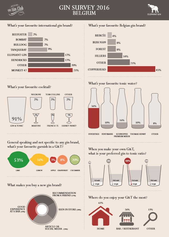 gin-survey-1